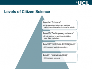 Levels of Citizen Science